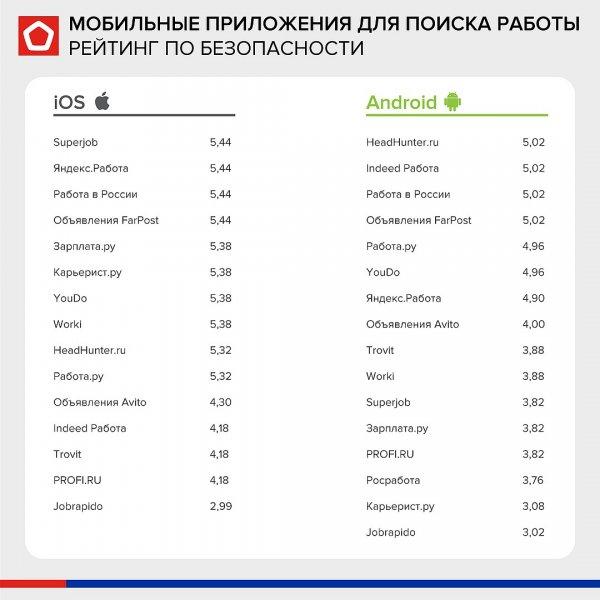 Роскачество: Приложения по поиску работы уязвимы для хакеров и вирусов